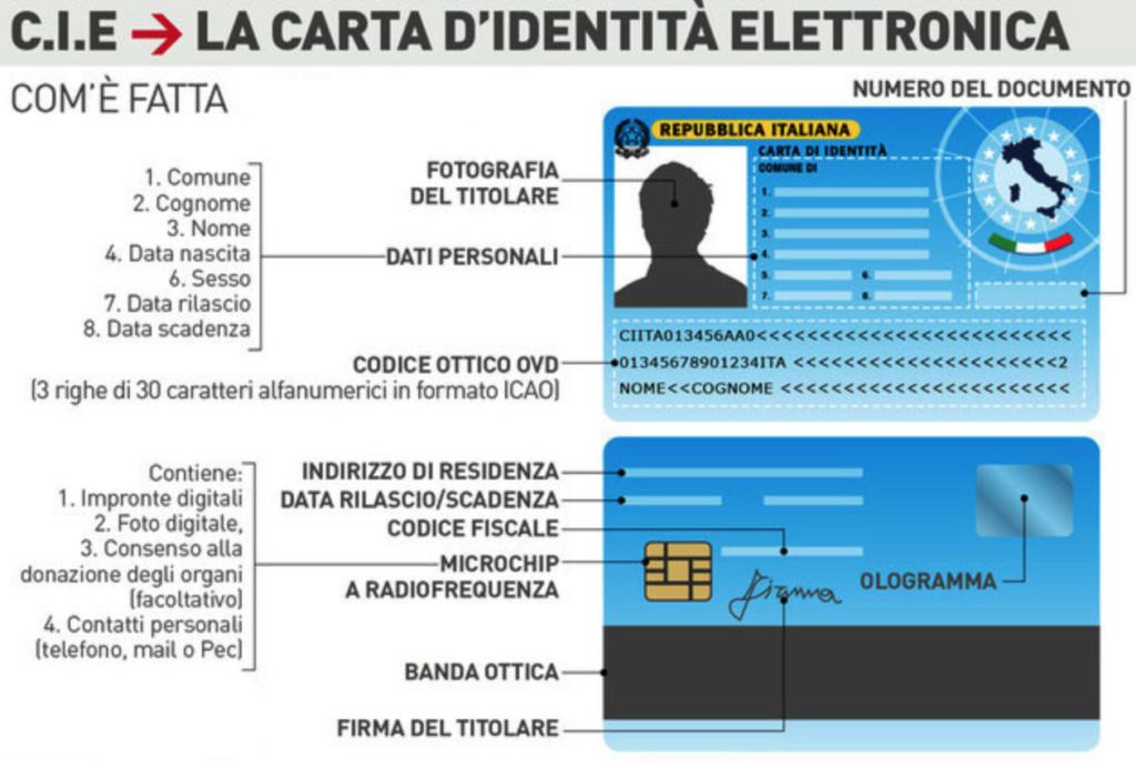 Carta Identità Elettronica - Comune di Casali del Manco